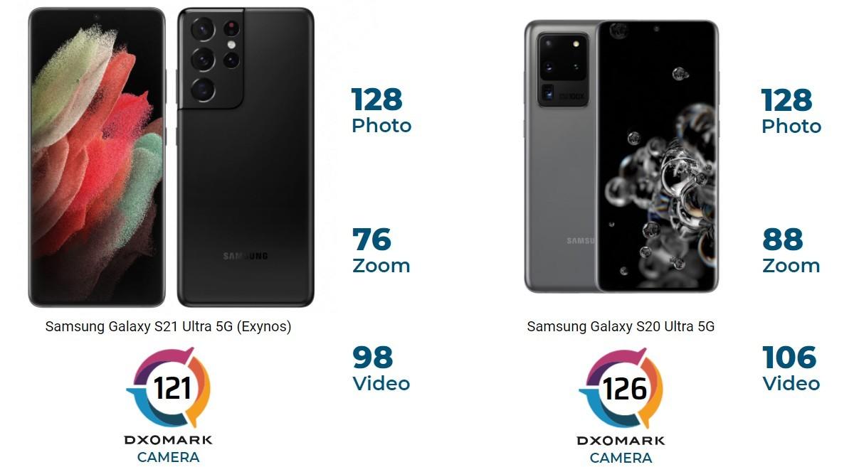 Samsung Galaxy S21 Ultra провалился в тесте камер DxOMark