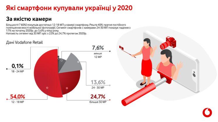 Названы самые популярные гаджеты у украинцев