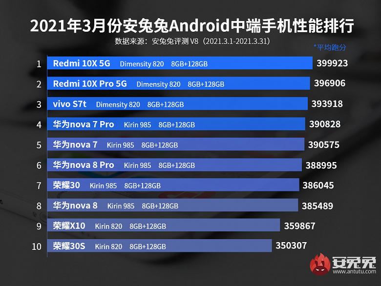 Кращі смартфони середнього цінового сегмента за підсумками березня за версією AnTuTu