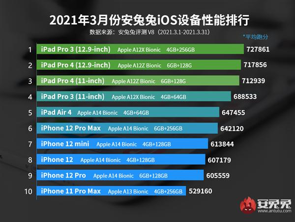 Список производительности устройств iOS