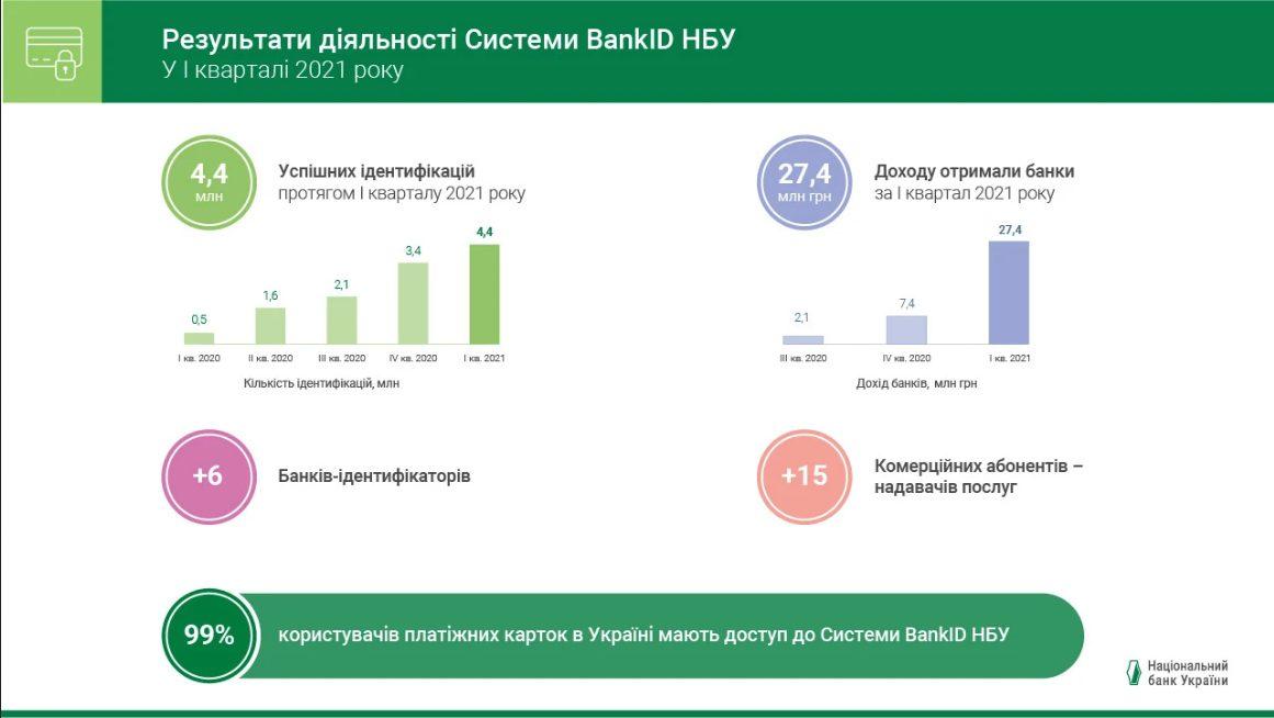 «Великий брат стежить за тобою »: Нацбанк похвалився можливостями фірмової системи BankID НБУ