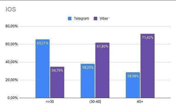 Глава monobank порівняв популярність Viber і Telegram серед користувачів