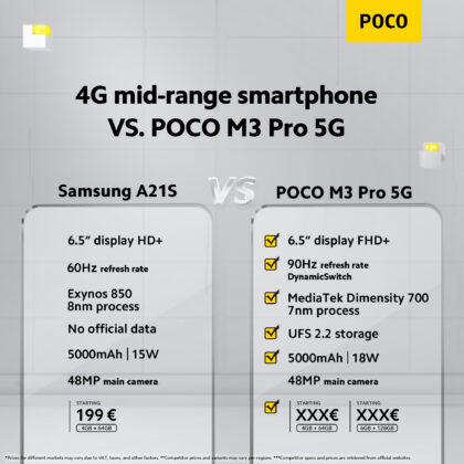 POCO M3 Pro 5G поступает в продажу с большой скидкой