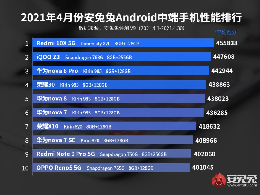В рейтинге самых производительных android-смартфонов среднего ценового сегмента по версии AnTuTu произошли интересные изменения
