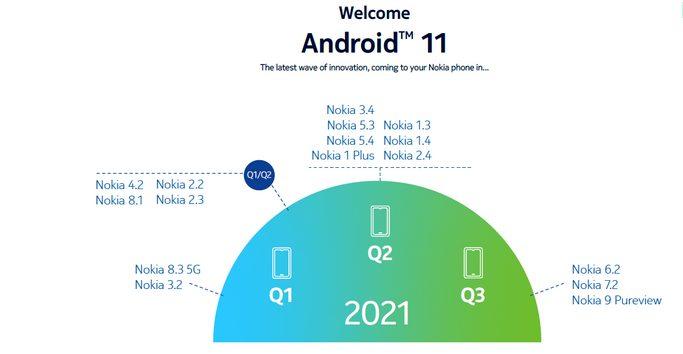 Обновленный график распространения Android 11 на различные модели Nokia