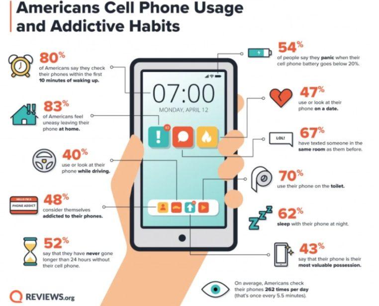 В туалете, в постели и за рулем: где, когда и где американцы не расстаются со смартфоном