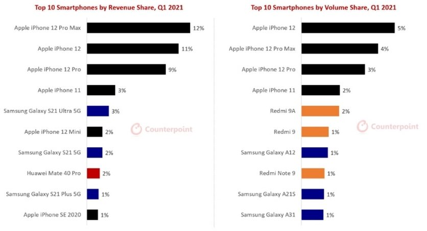 В США опубликовали сразу два рейтинга самых популярных смартфонов по итогам I квартала