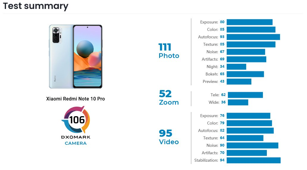 Камеру Redmi Note 10 Pro оценили выше, чем у iPhone SE и сравнили с iPhone XS Max