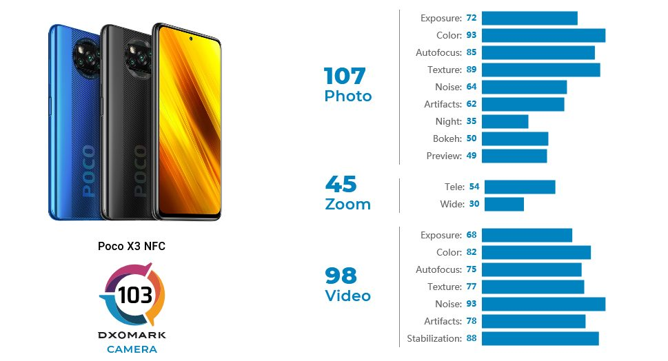 Камеру Poco X3 NFC оценили наравне с камерой iPhone SE