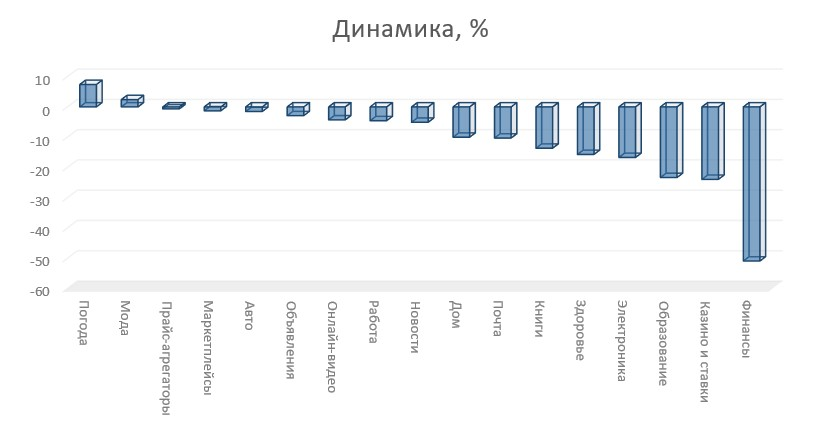 Названі найпопулярніші українські сайти