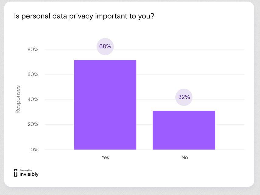 Какие популярные приложения активней всех «шпионят» за пользователями