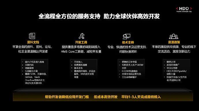 Компания Huawei похвасталась количеством приложений для HarmonyOS