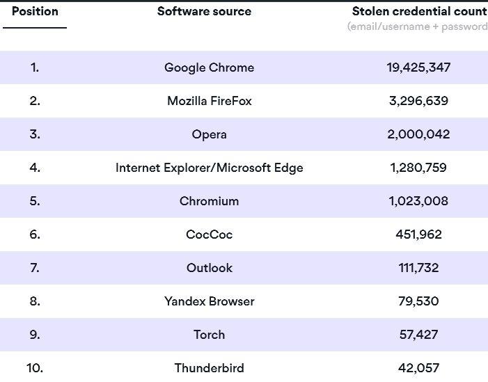 Новый троян умудрился наделать миллионы скриншотов экранов зараженных ПК и своровать 26 млн учётных записей, миллиарды файлов и видео с веб-камер