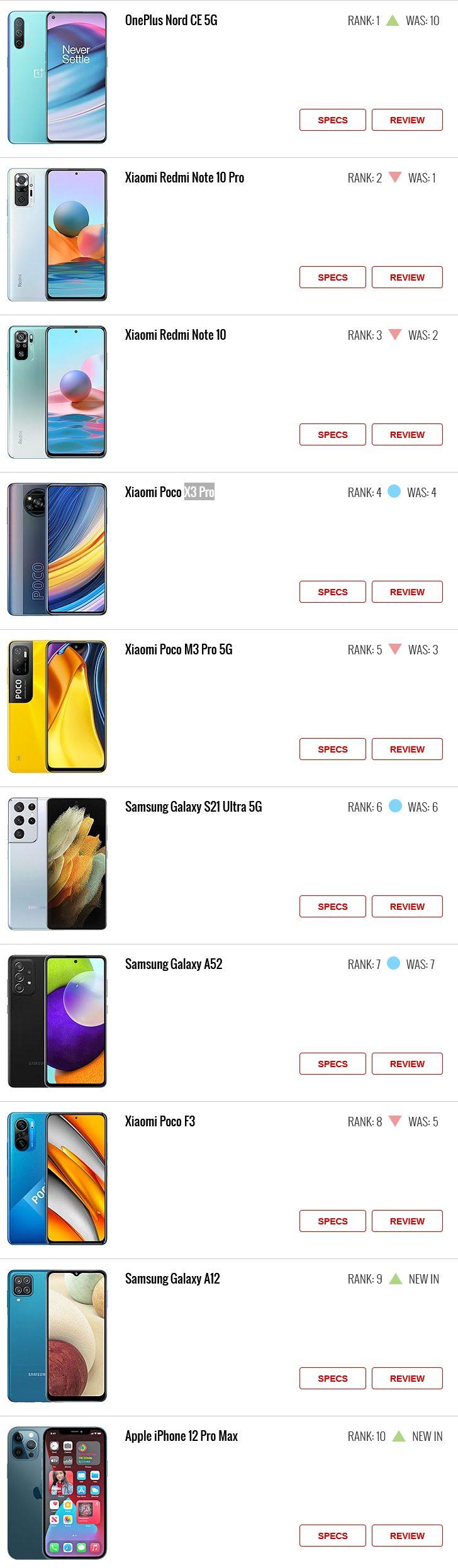 Новый рейтинг GSM-Arena: Redmi Note 10 Pro и Note 10 опустились на одну строчку, а лучший из iPhone стал лишь десятым