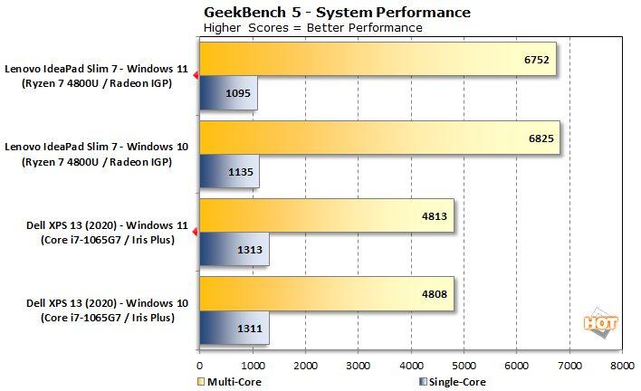 Независимое тестирование Windows 11 завершилось неоднозначно