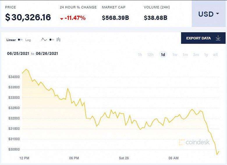 Аналитики заявляют о рекордном обвале на рынке криптовалют. Отдельные эксперты обвинили в случившемся распродавшего элитную недвижимость Маска