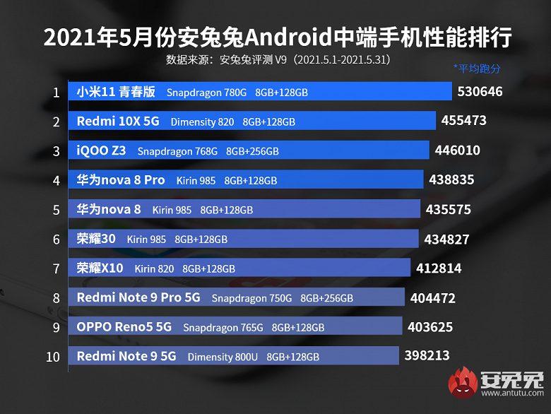 Названы самые мощные андроид-смартфоны мая премиального и среднеценового сегмента