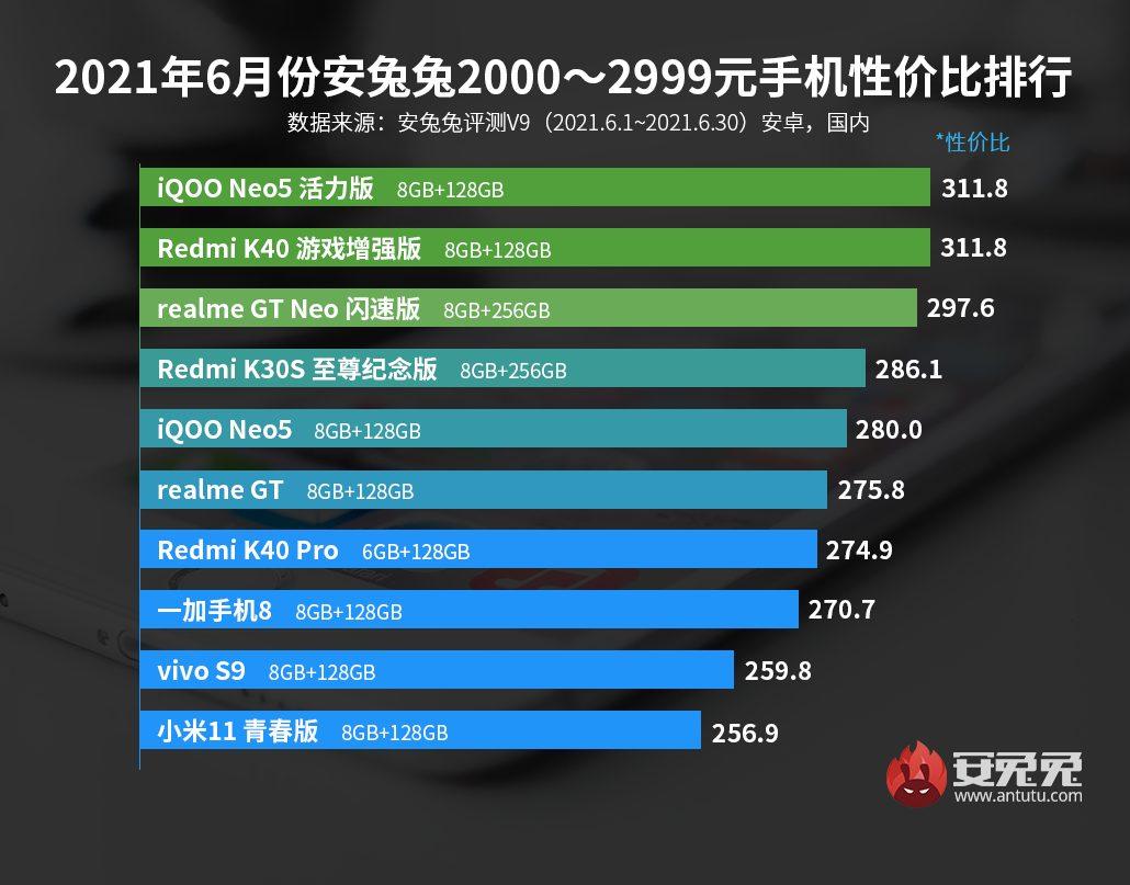 Список смартфонів з кращим співвідношенням ціна-потужність