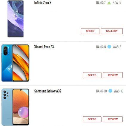 Xiaomi Redmi Note 10 и Redmi Note 10 Pro стали самыми популярными смартфонами прошлой недели
