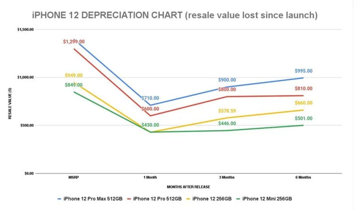 Названий iPhone, який дешевшає повільніше за інших