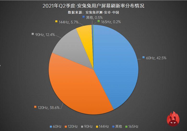 120-Гц экраны в смартфоне скоро станут популярнее панелей 60 Гц