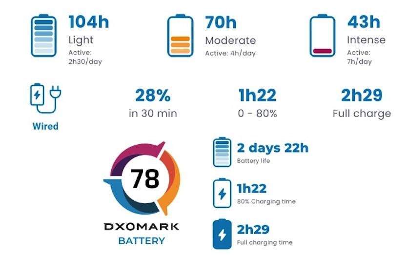 Xiaomi Redmi Note 10 5G прошёл тест на автономность в DxOMark Недавно писали о тесте Redmi Note 10 на автономность. Вслед за стандартным изданием французские специалисты из DxO Labs протестировали и версию с поддержкой сотовых сетей пятого поколения. Xiaomi Redmi Note 10 5G тоже оснащается аккумуляторной батареей ёмкостью 5000 мА*ч. При этом мощность быстрой зарядки снижена с 33 Вт до 18 Вт. Вместо 11-нанометрового процессора Snapdragon 678 используется 7-нанометровая однокристальная система Dimensity 700. Кроме того, смартфон получил IPS-дисплей с поддержкой частоты обновления 90 Гц. Несмотря на появление экрана с повышенной частотой обновления и поддержки 5G, смартфон демонстрирует показатели на уровне Redmi Note 10. Хотя стандартное издание не может работать в сетях пятого поколения и оснащается 60-герцевым дисплеем. При использовании Redmi Note 10 5G в течение 7 часов в сутки время автономной работы составляет 43 часа. Если пользоваться смартфоном 4 часа в сутки, автономность увеличится более чем в полтора раза – до 70 часов. В самом щадящем режиме использования (2,5 часа/сутки) устройство может работать свыше 100 часов. А вот заряжается модель довольно-таки медленно. На полную подзарядку уходит почти 2,5 часа. Redmi Note 10 для этого требуется на час меньше времени. Зарядить аккумулятор с нуля до 28% можно за полчаса, а с 28% до 80% – за 1 час 22 минуты. Присудили Xiaomi Redmi Note 10 5G только 79 баллов. Он расположился на 6-7 месте вместе с Apple iPhone 12 Pro Max. Выше них в рейтинге автономности находятся Samsung Galaxy M51, Redmi Note 10, OPPO A74, Wiko Power U30 и OPPO Find X3 Neo.