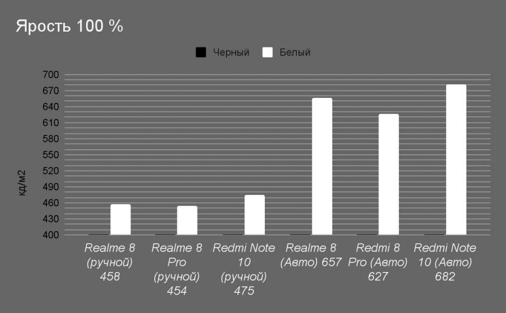 Сравнение максимальной яркости с Redmi Note 10 и realme 8 Pro