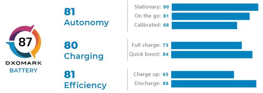 Redmi Note 10 порадовал автономностью в тесте DxOMark