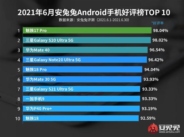 Названо 10 лучших Android-смартфонов за июнь 2021 года