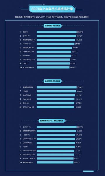 Названые самые греющиеся смартфоны на Snapdragon 888