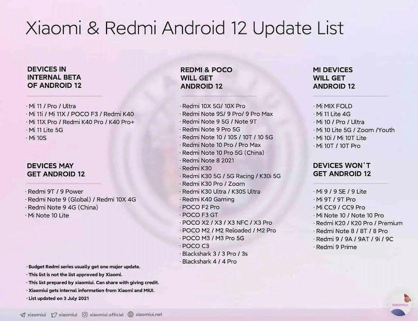 Опубликован список устройств Xiaomi, претендующих на получение Android 12