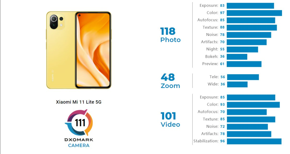 Назвали флагман Xiaomi, с лучшей камерой среди бюджетных Android-смартфонов