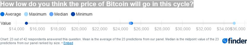 Масштабное исследование Finder о перспективах биткоина (часть 1)