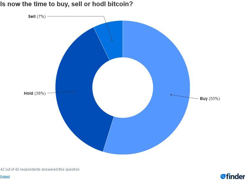 Придерживать, покупать или продавать: что делать с биткоинами