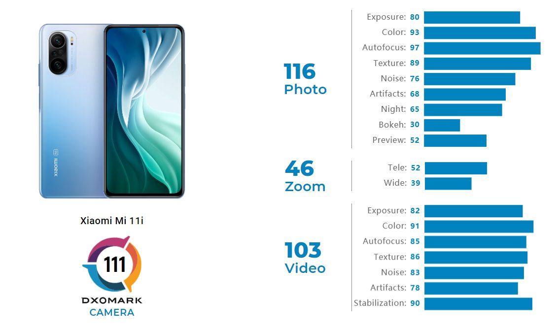 Доступный флагман Xiaomi Mi 11i фотографирует лучше, чем его китайская копия