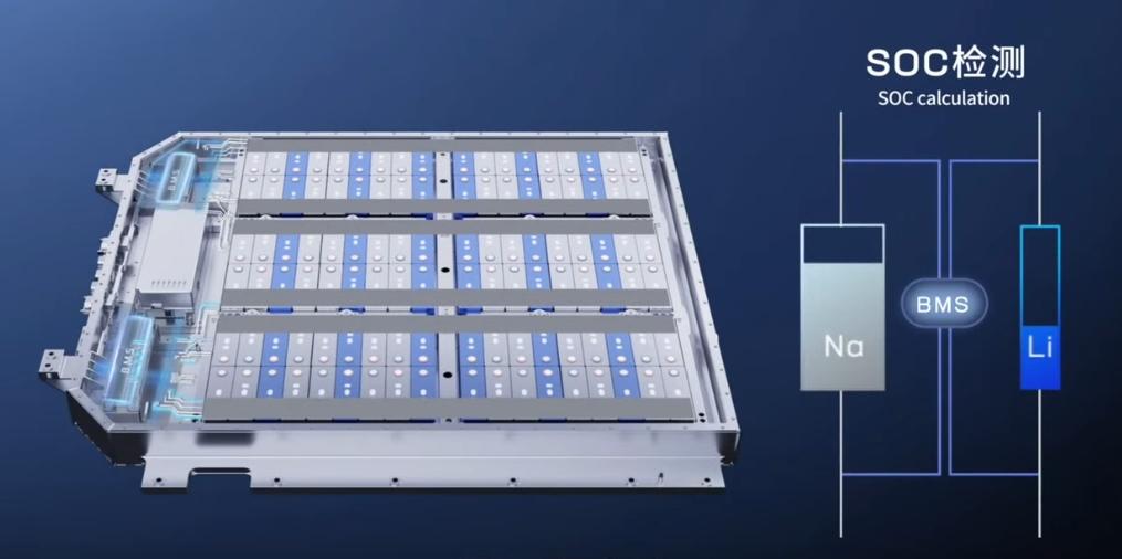 Новые ионно-натриевые батареи