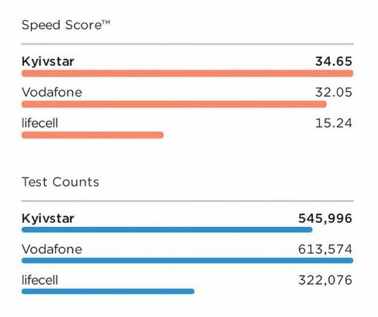срядняя скорость мобильного интернета