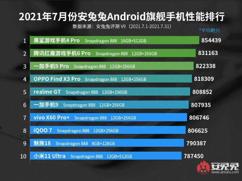 Рейтинг самых производительных андроид-смартфонов за июль по версии авторитетного китайского бенчмарка AnTuTu
