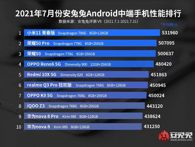 ТОП-10 китайских андроид-смартфонов среднего ценового сегмента за июль по версии бенчмрака AnTuTu