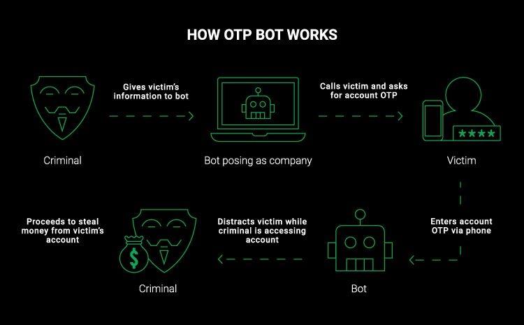 Новый телеграм-бот ворует банковские пароли методом социальной инженерии