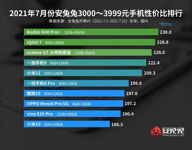 Смартфоны Xiaomi Group признаны лидерами июльского рейтинга в четырех ценовых категориях из пяти