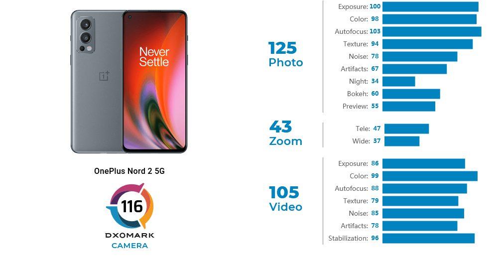 OnePlus Nord 2 5G – лидер по качеству фото- и видеосъемки в ценовой категории $200-399