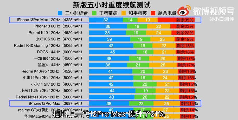 Автономность iPhone 13 Pro Max оказалась лучше, чем у Redmi K40