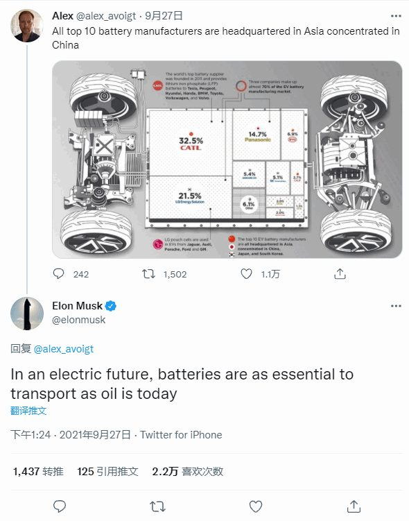 Будущее за электромобилями