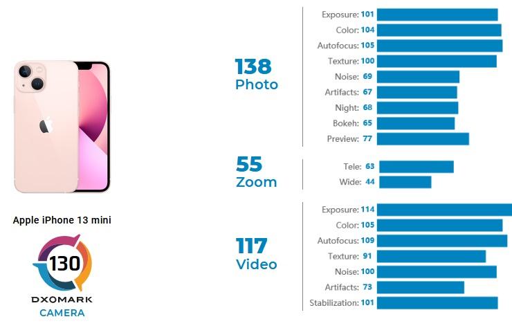 iPhone 13 mini в рейтинге DxoMark
