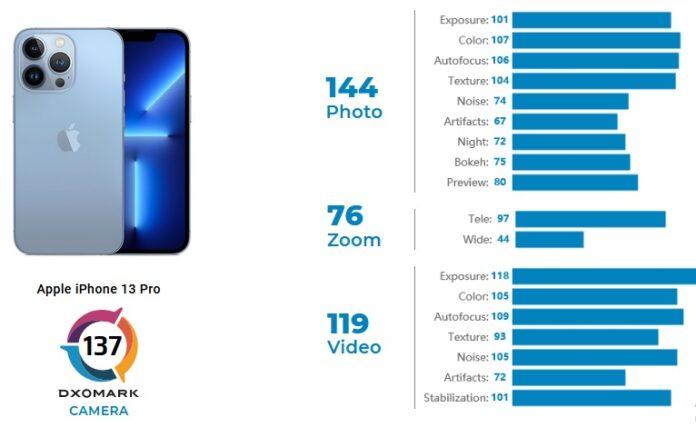 iPhone 13 Pro в рейтинге DxoMark