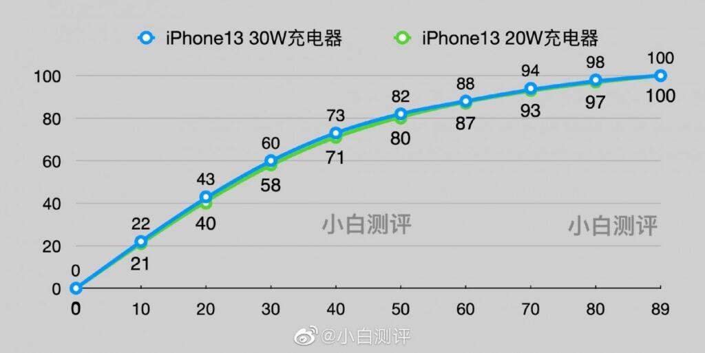iPhone 13 и 13 Pro Max - быстрота зарядки