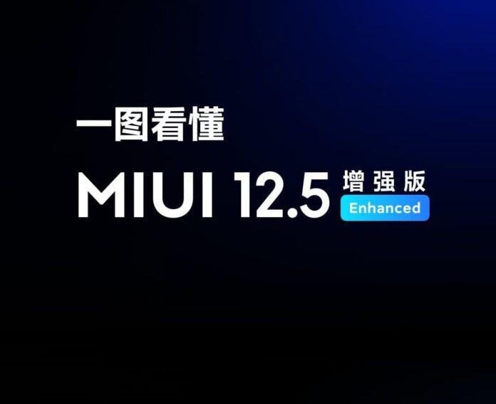 Смартфоны за пределами Китая начали получать прошивку MIUI 12.5 Enhanced Edition