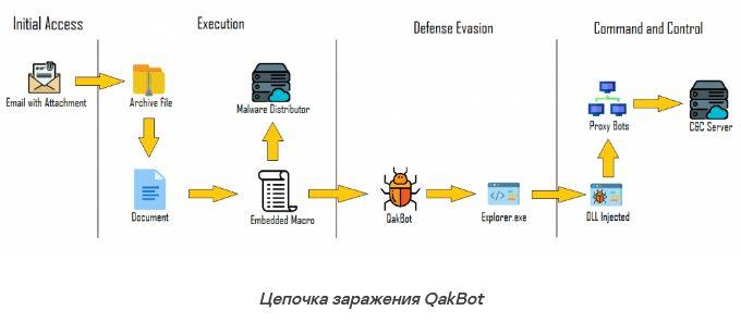 Банковский троян атаковал свыше 17 000 смартфонов и ПК по всему миру