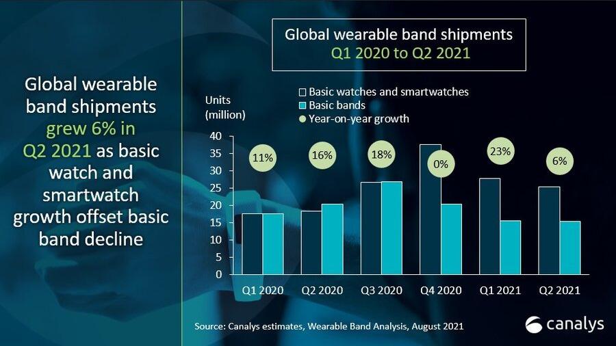 Популярность Mi Smart Band 6 позволила Xiaomi стать мировым лидером по числу проданных во II квартале носимых гаджетов. В сегменте смарт-часов единолично лидирует Apple